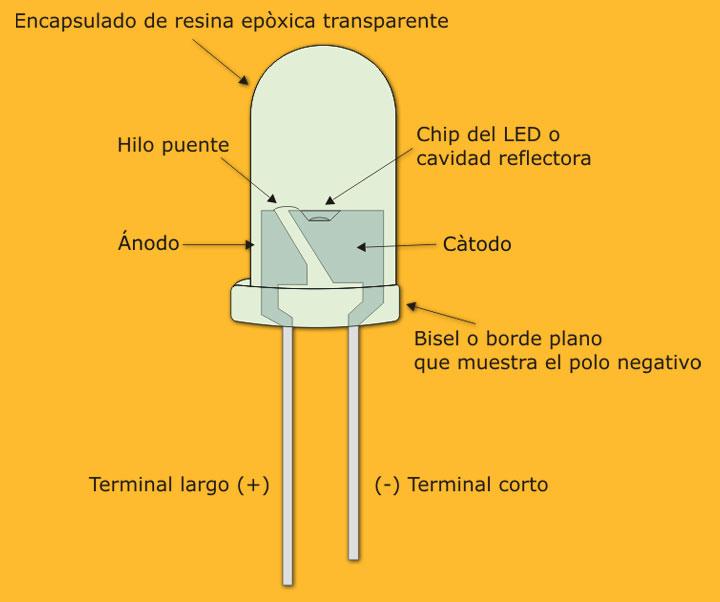 Construya su videorockola com curso de electrnica bsica - Que es la luz led ...