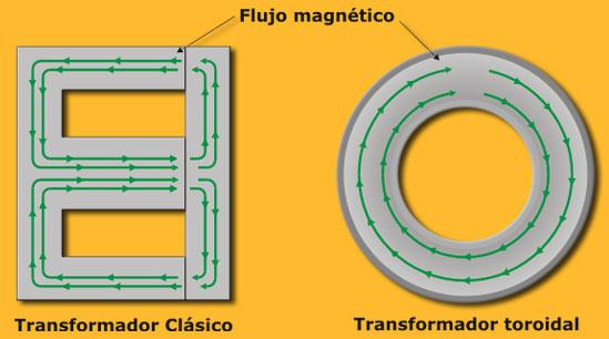 Resultado de imagen para toroide campo magnetico