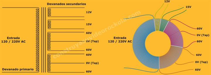 diagrama toroidal