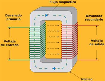 diagrama flujo inductancia